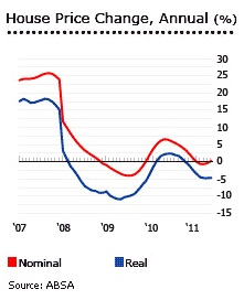 House Price change