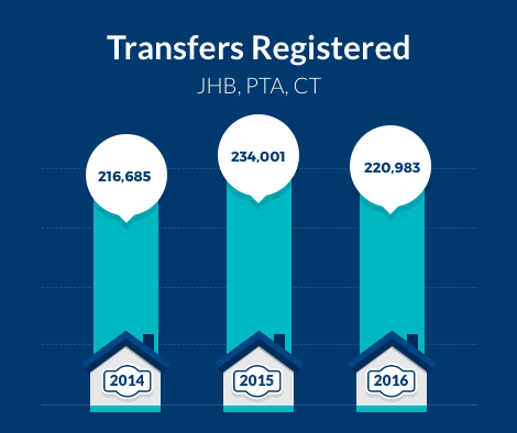 Transfer Registered