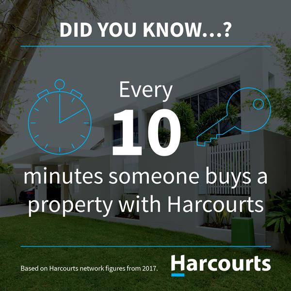 Every 10 minutes somebody buys a property with Harcourts