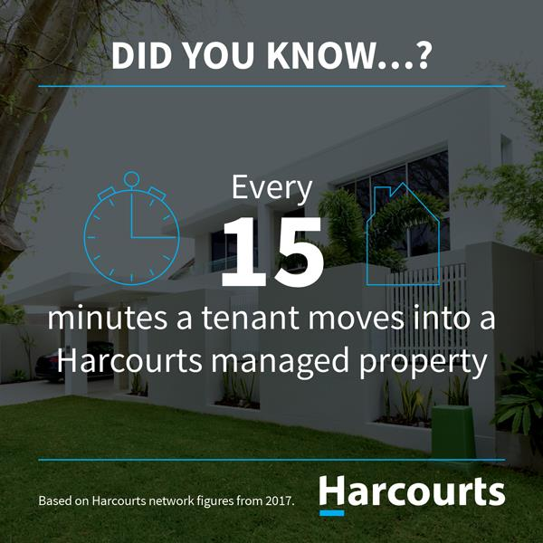Every 10 minutes a tenant moves into a Harcourts managed property